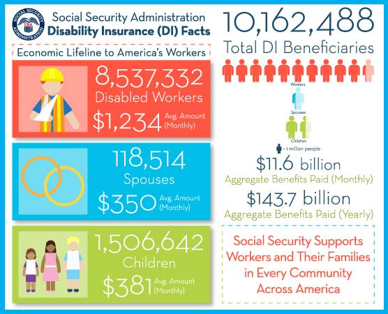 Social Security Administration Disability Insurance Facts infographic